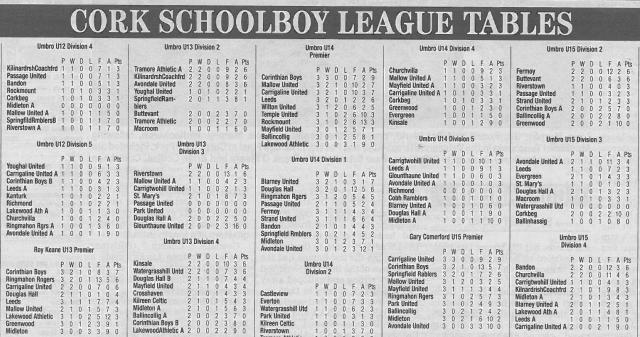 Latest  Cork Schoolboy leagues